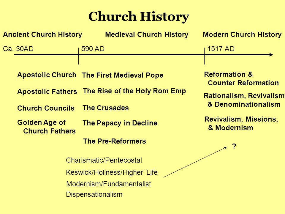Apostolic Church Apostolic Fathers Church Councils Church History Ca.