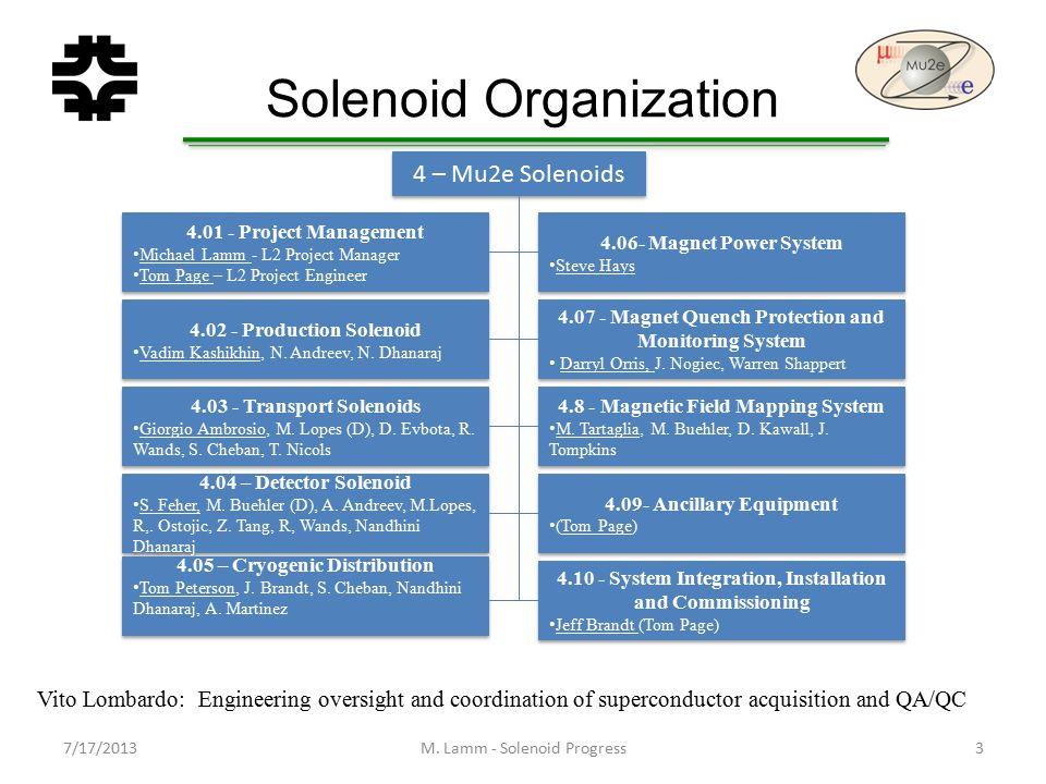 Solenoid Organization M.