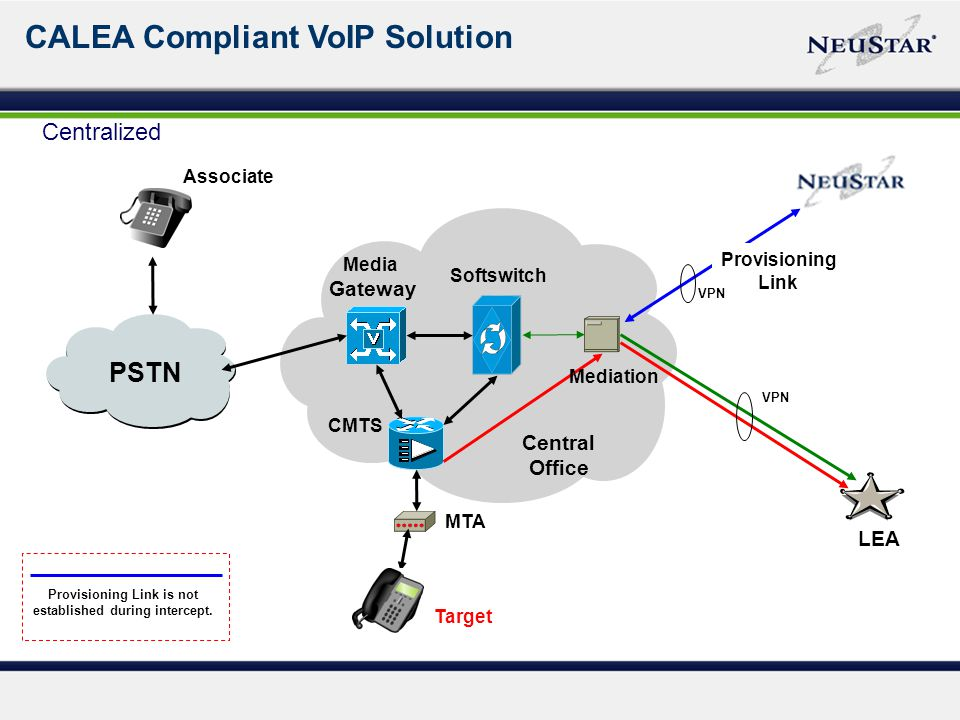 PSTN CALEA Compliant VoIP Solution MTA Target CMTS LEA Softswitch Media Gateway Associate Mediation VPN Provisioning Link Provisioning Link is not established during intercept.
