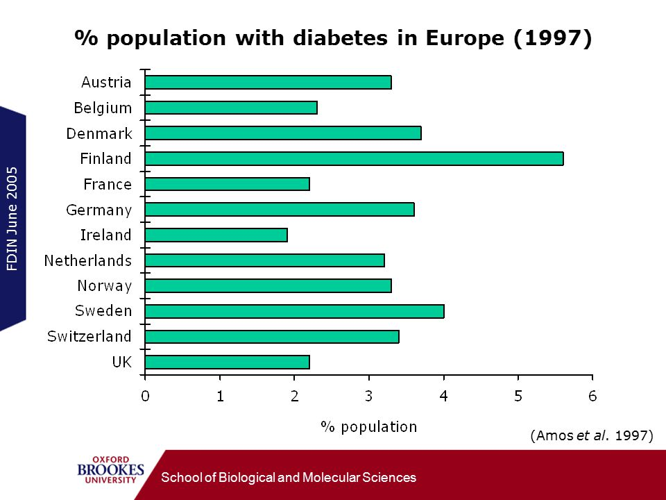 FDIN June 2005 School of Biological and Molecular Sciences % population with diabetes in Europe (1997) (Amos et al.