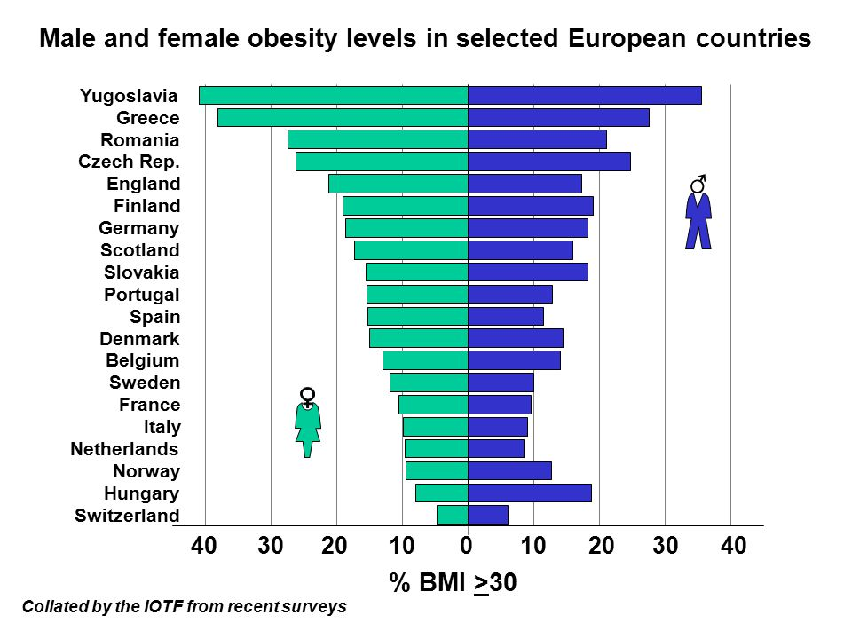 Male and female obesity levels in selected European countries Collated by the IOTF from recent surveys Yugoslavia Greece Romania Czech Rep.