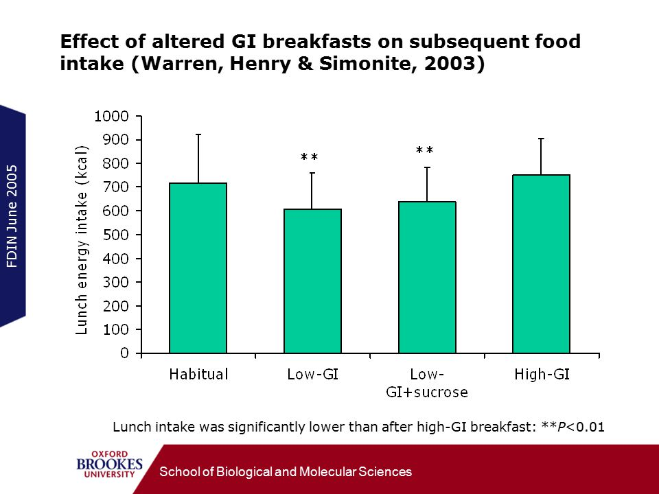 FDIN June 2005 School of Biological and Molecular Sciences Effect of altered GI breakfasts on subsequent food intake (Warren, Henry & Simonite, 2003) Lunch intake was significantly lower than after high-GI breakfast: **P<0.01