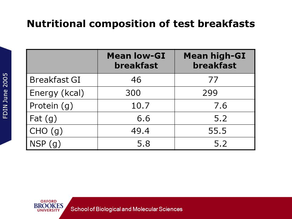 FDIN June 2005 School of Biological and Molecular Sciences Nutritional composition of test breakfasts Mean low-GI breakfast Mean high-GI breakfast Bre