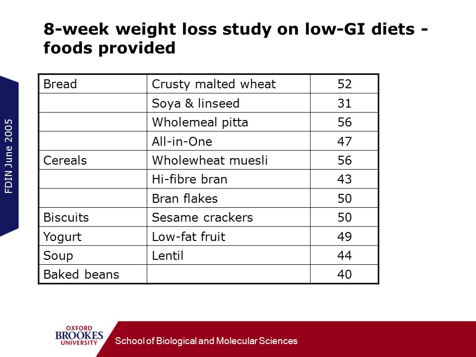 FDIN June 2005 School of Biological and Molecular Sciences 8-week weight loss study on low-GI diets - foods provided BreadCrusty malted wheat52 Soya & linseed31 Wholemeal pitta56 All-in-One47 CerealsWholewheat muesli56 Hi-fibre bran43 Bran flakes50 BiscuitsSesame crackers50 YogurtLow-fat fruit49 SoupLentil44 Baked beans40