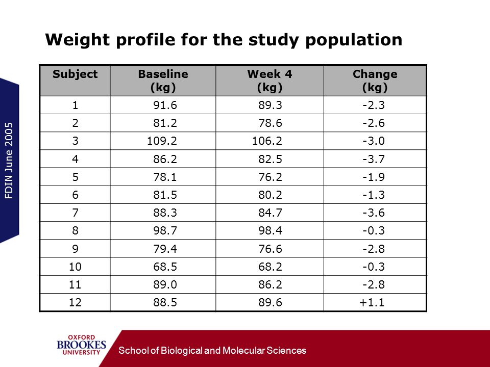 FDIN June 2005 School of Biological and Molecular Sciences Weight profile for the study population SubjectBaseline (kg) Week 4 (kg) Change (kg) 191.689.3-2.3 281.278.6-2.6 3109.2106.2-3.0 486.282.5-3.7 578.176.2-1.9 681.580.2-1.3 788.384.7-3.6 898.798.4-0.3 979.476.6-2.8 1068.568.2-0.3 1189.086.2-2.8 1288.589.6+1.1