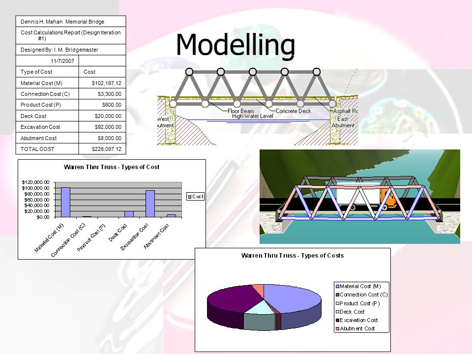 Modelling Dennis H. Mahan Memorial Bridge Cost Calculations Report (Design Iteration #1) Designed By: I. M. Bridgemaster 11/7/2007 Type of CostCost Ma