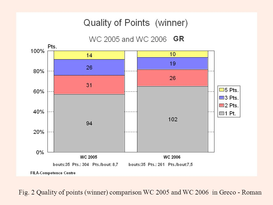 Fig. 2 Quality of points (winner) comparison WC 2005 and WC 2006 in Greco - Roman