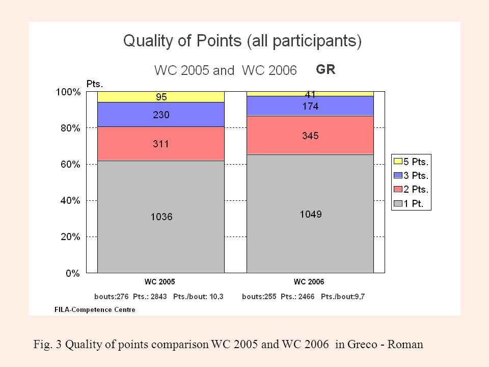 Fig. 3 Quality of points comparison WC 2005 and WC 2006 in Greco - Roman