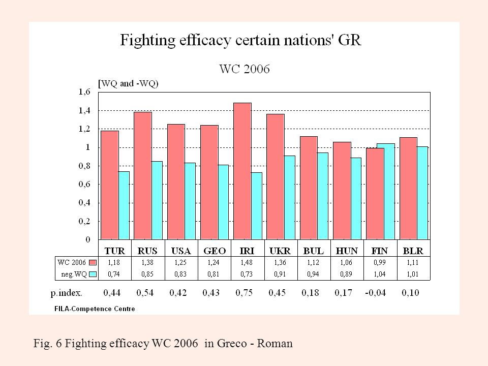 Fig. 6 Fighting efficacy WC 2006 in Greco - Roman