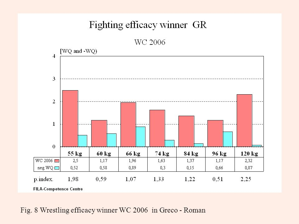 Fig. 8 Wrestling efficacy winner WC 2006 in Greco - Roman