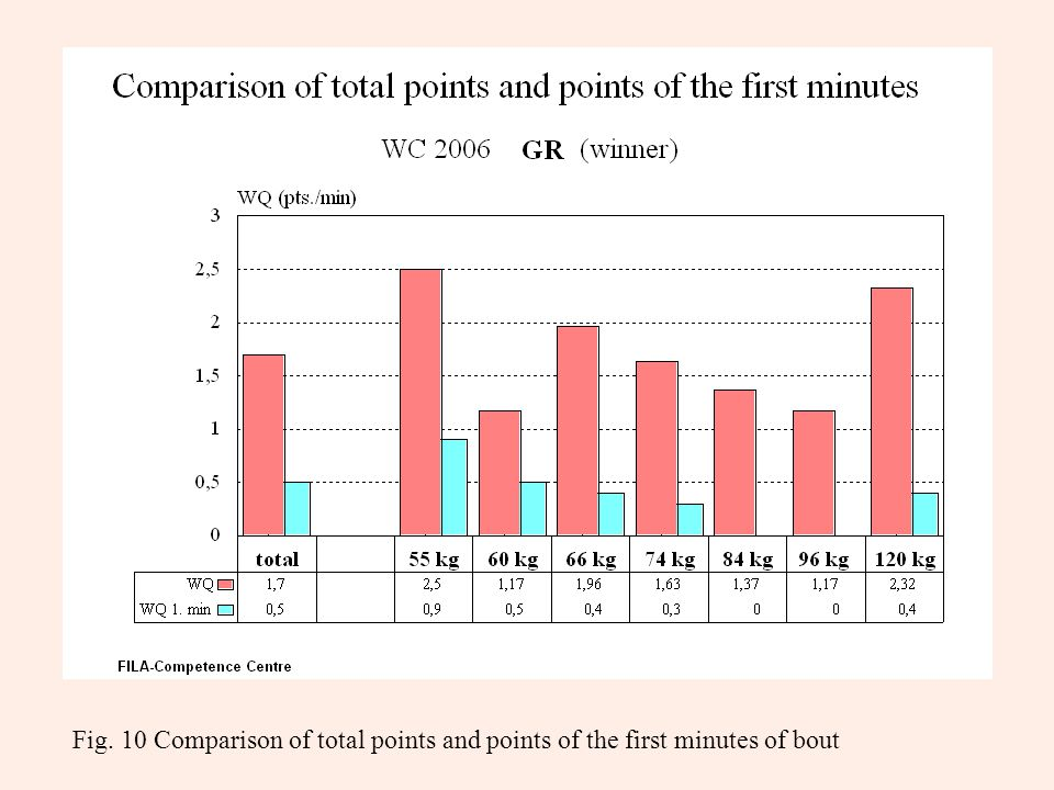Fig. 10 Comparison of total points and points of the first minutes of bout