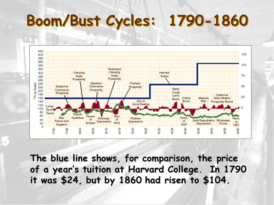 Boom/Bust Cycles: 1790-1860 The blue line shows, for comparison, the price of a year's tuition at Harvard College.
