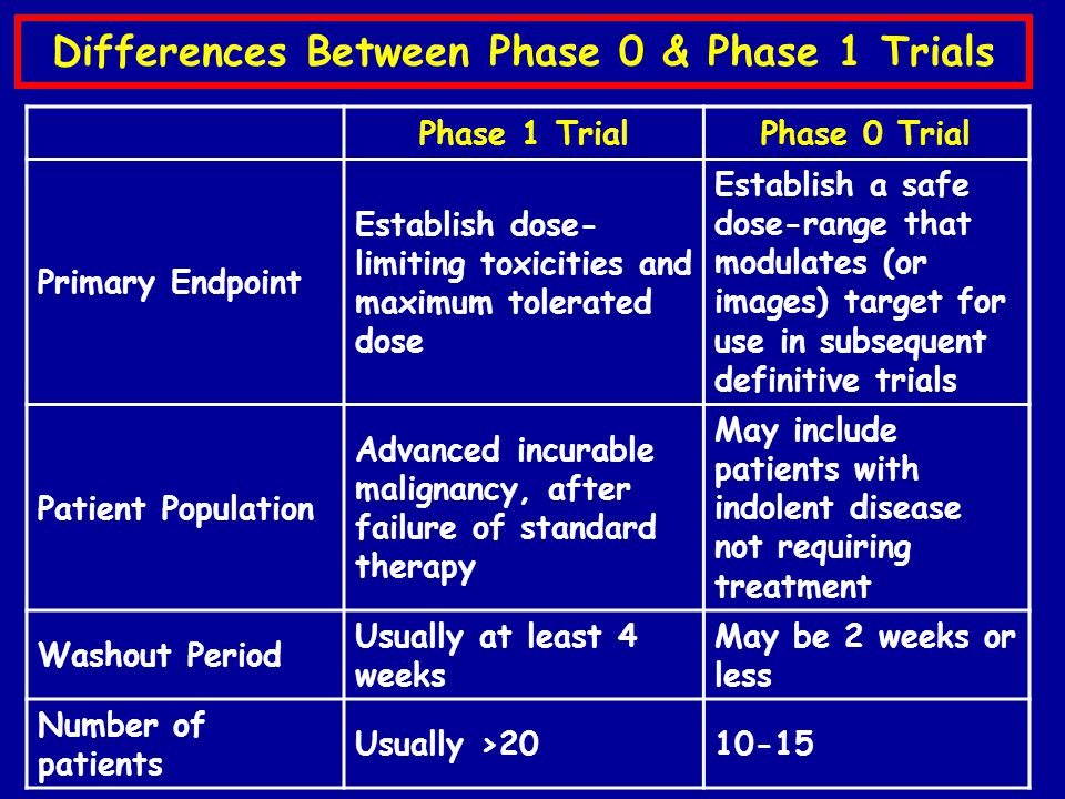 Differences Between Phase 0 & Phase 1 Trials Phase 1 TrialPhase 0 Trial Primary Endpoint Establish dose- limiting toxicities and maximum tolerated dose Establish a safe dose-range that modulates (or images) target for use in subsequent definitive trials Patient Population Advanced incurable malignancy, after failure of standard therapy May include patients with indolent disease not requiring treatment Washout Period Usually at least 4 weeks May be 2 weeks or less Number of patients Usually >2010-15