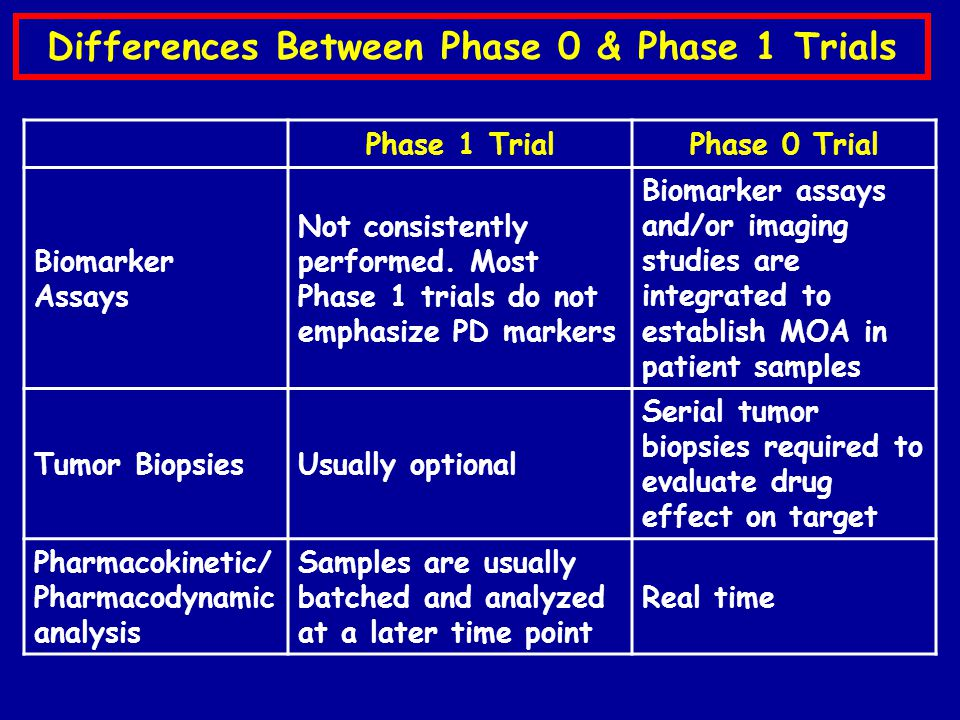 Differences Between Phase 0 & Phase 1 Trials Phase 1 TrialPhase 0 Trial Biomarker Assays Not consistently performed.