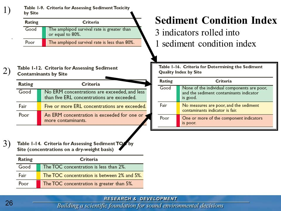 Sediment Condition Index 3 indicators rolled into 1 sediment condition index 1) 2) 3) 26