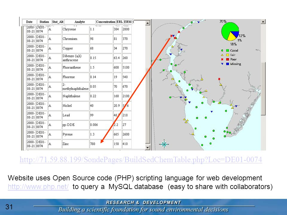 http://71.59.88.199/SondePages/BuildSedChemTable.php Loc=DE01-0074 Website uses Open Source code (PHP) scripting language for web development http://www.php.net/ to query a MySQL database (easy to share with collaborators) http://www.php.net/ 31