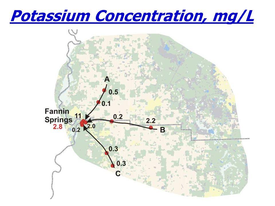 Potassium Concentration, mg/L