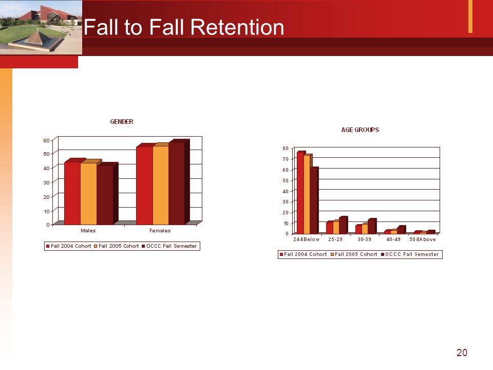 20 Fall to Fall Retention