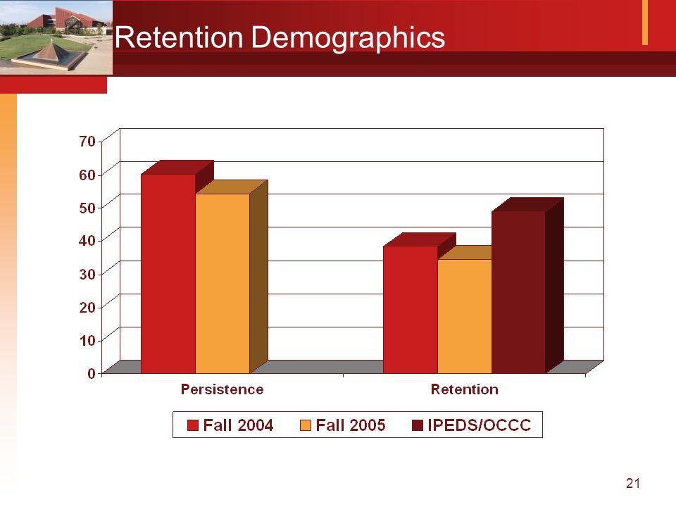 21 Retention Demographics