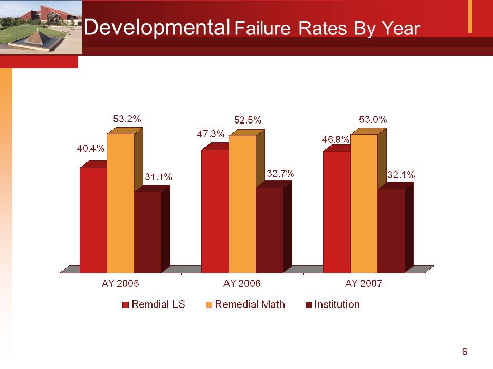 6 Developmental Failure Rates By Year