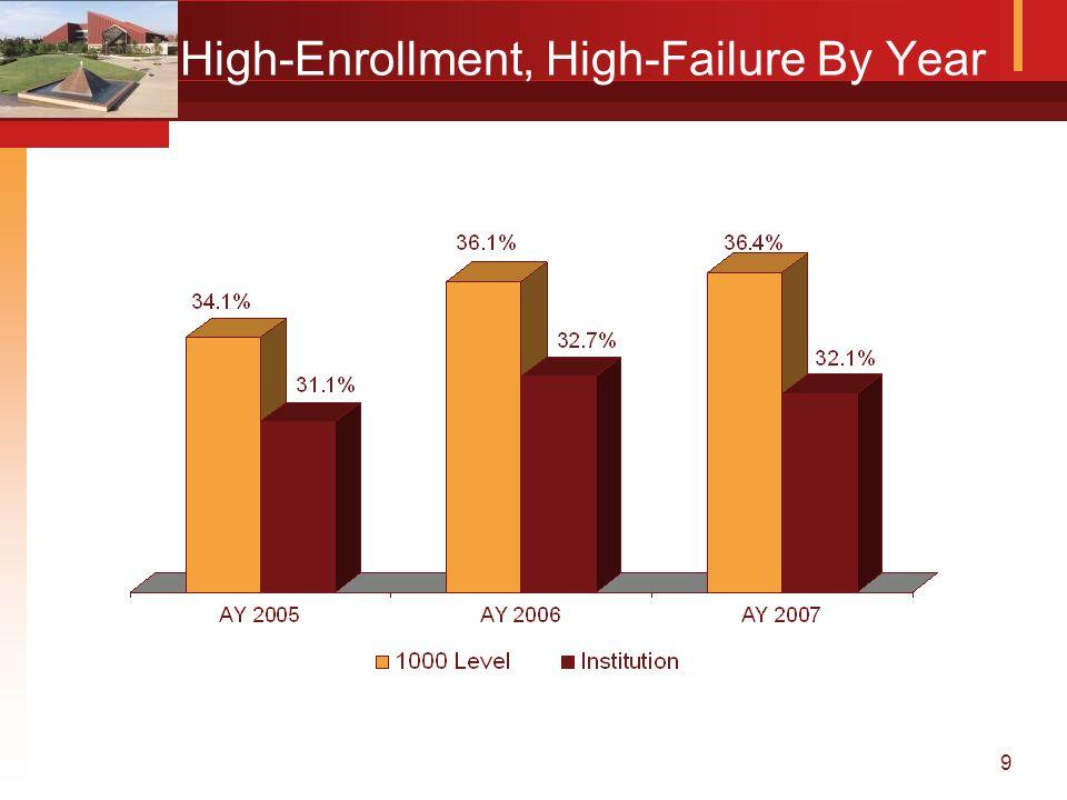 9 High-Enrollment, High-Failure By Year