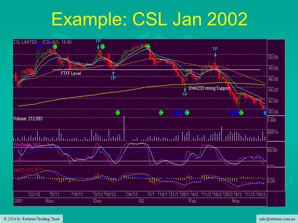 udo@rettmer.com.au © 2004 by Rettmer Trading Trust Example: CSL Jan 2002