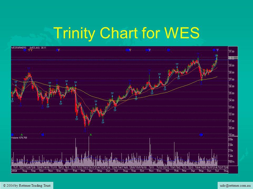 udo@rettmer.com.au © 2004 by Rettmer Trading Trust Trinity Chart for WES
