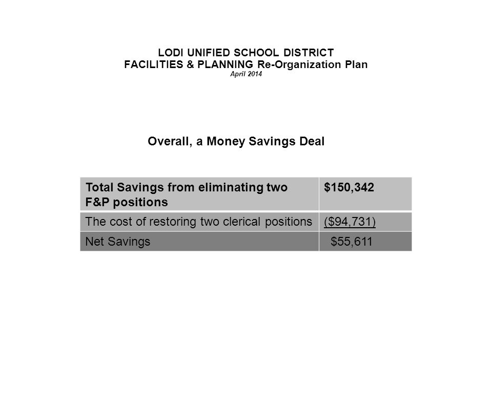LODI UNIFIED SCHOOL DISTRICT FACILITIES & PLANNING Re-Organization Plan April 2014 Overall, a Money Savings Deal Total Savings from eliminating two F&P positions $150,342 The cost of restoring two clerical positions($94,731) Net Savings $55,611