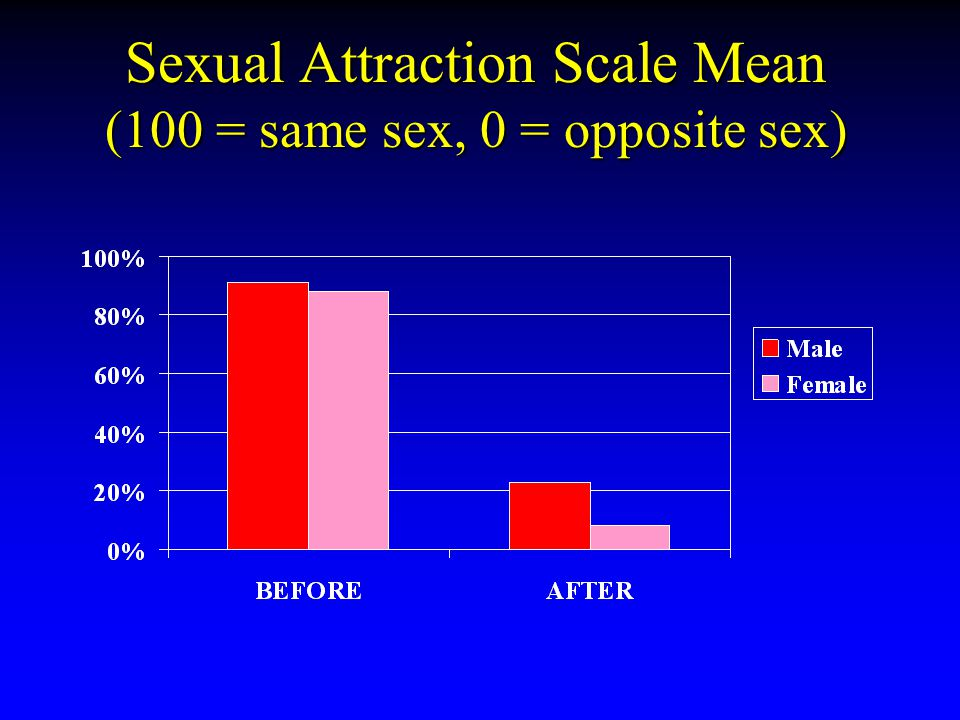 Sexual Attraction Scale Mean (100 = same sex, 0 = opposite sex)