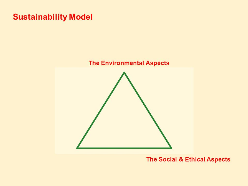 The Environmental Aspects The Social & Ethical Aspects Sustainability Model