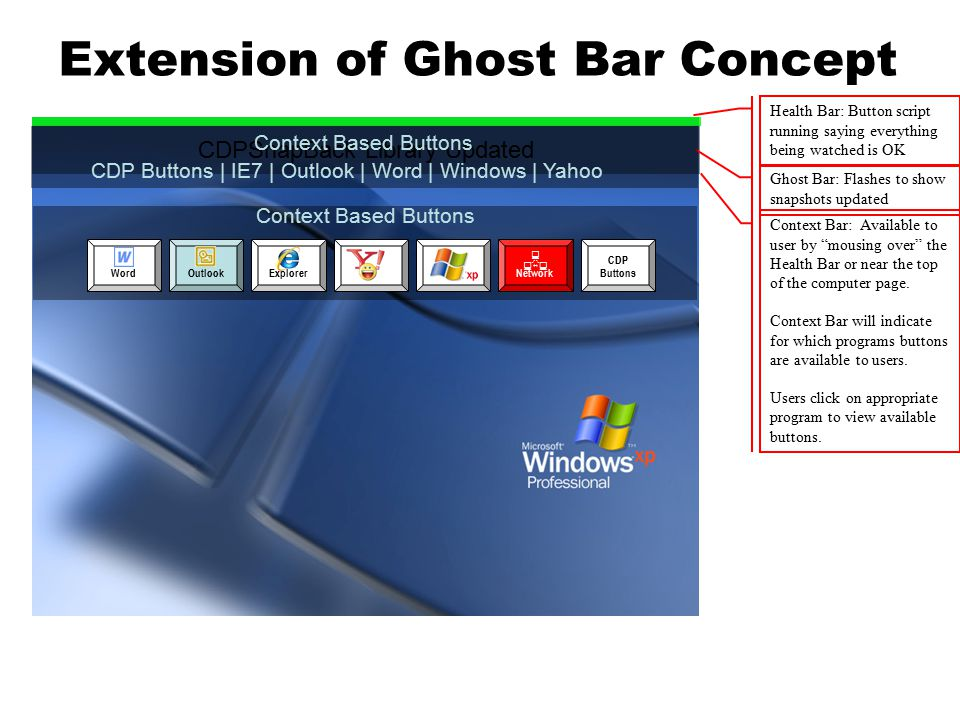 Extension of Ghost Bar Concept CDPSnapBack Library Updated Health Bar: Button script running saying everything being watched is OK Ghost Bar: Flashes to show snapshots updated Context Based Buttons CDP Buttons | IE7 | Outlook | Word | Windows | Yahoo Context Bar: Available to user by mousing over the Health Bar or near the top of the computer page.