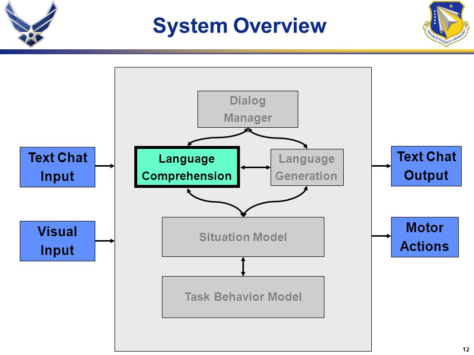 12 Language Comprehension Language Generation Dialog Manager Task Behavior Model Situation Model System Overview Text Chat Output Motor Actions Visual