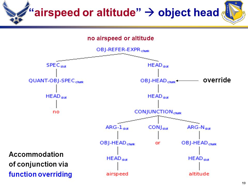 "19 no airspeed or altitude ""airspeed or altitude""  object head Accommodation of conjunction via function overriding override"