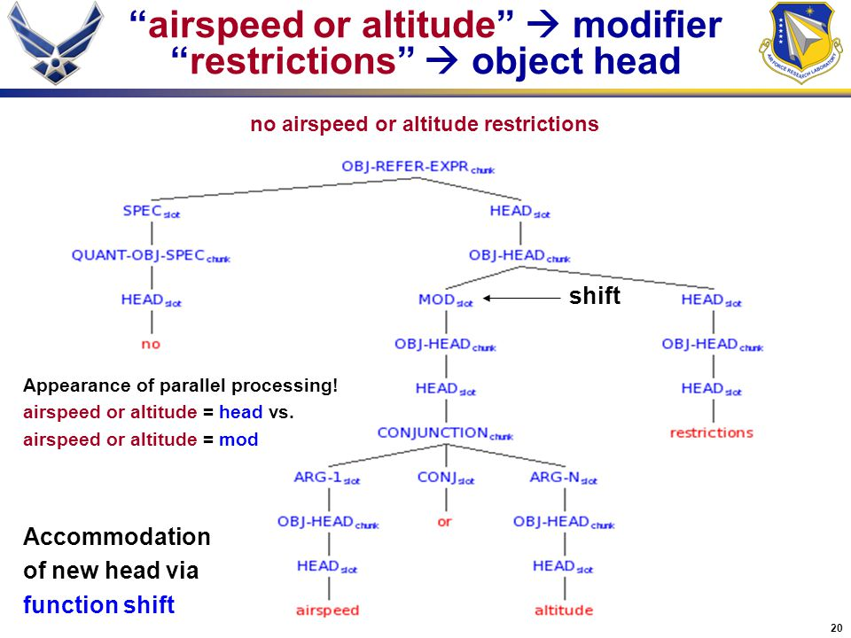 "20 no airspeed or altitude restrictions ""airspeed or altitude""  modifier ""restrictions""  object head Appearance of parallel processing! airspeed or"