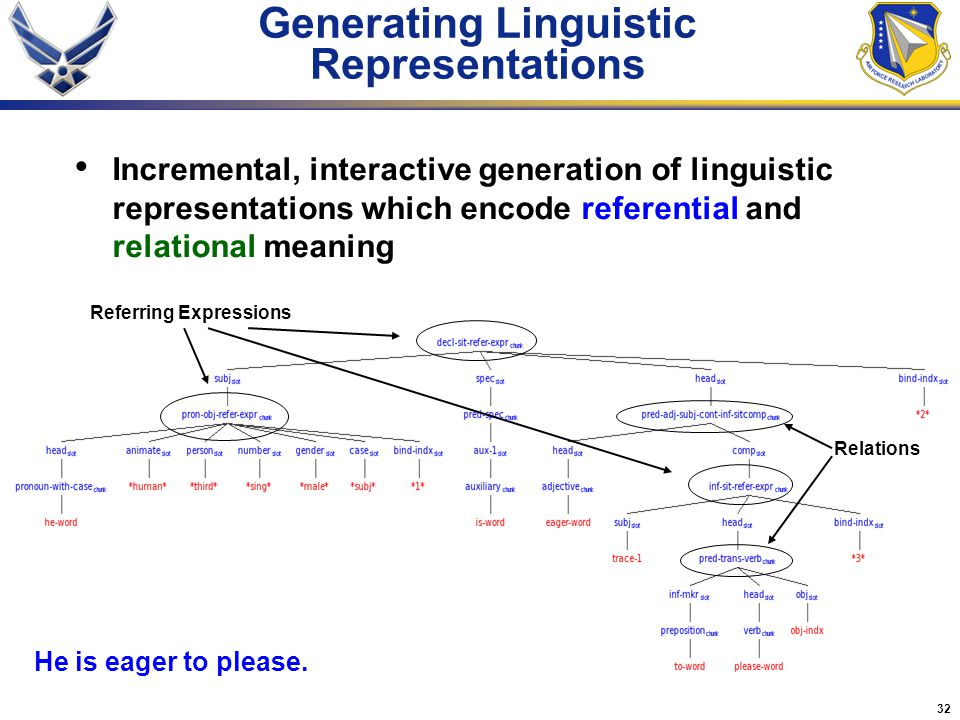 32 Generating Linguistic Representations Incremental, interactive generation of linguistic representations which encode referential and relational mea
