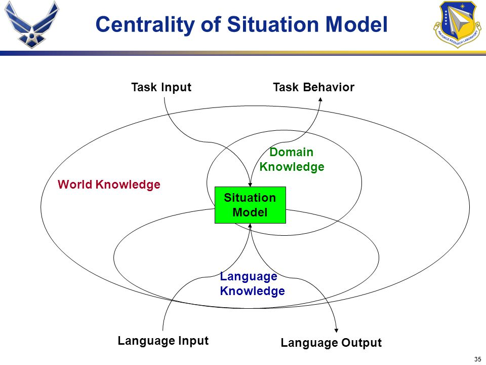 35 Centrality of Situation Model Domain Knowledge Task Behavior World Knowledge Situation Model Language Output Language Input Language Knowledge Task