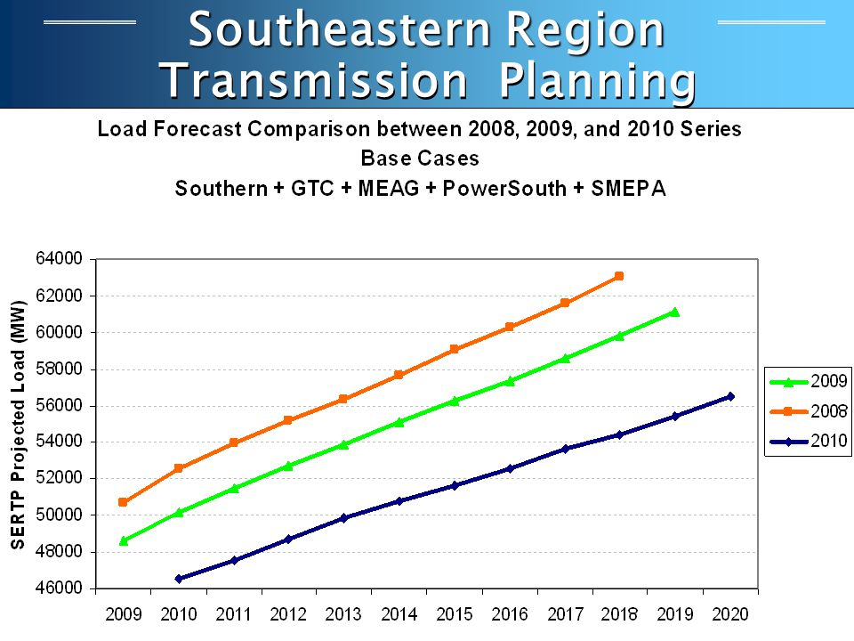 Southeastern Region Transmission Planning