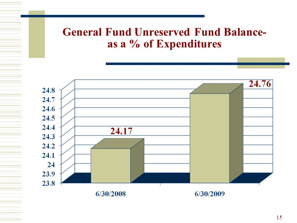 15 General Fund Unreserved Fund Balance- as a % of Expenditures
