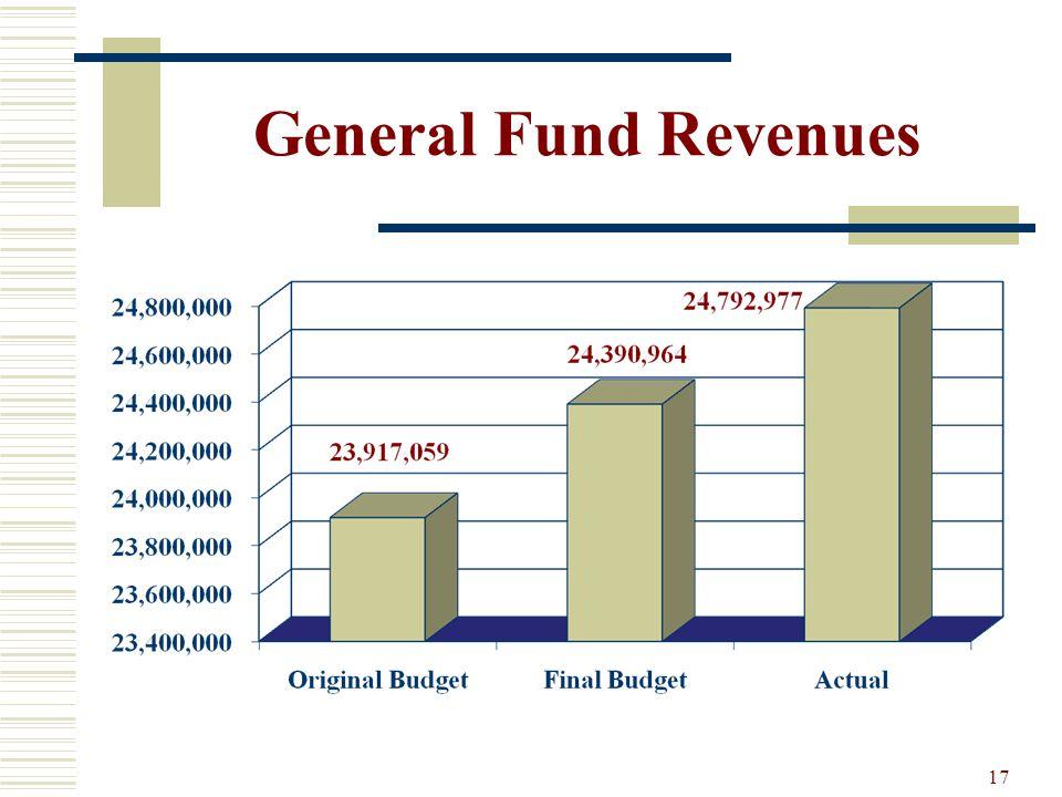 17 General Fund Revenues
