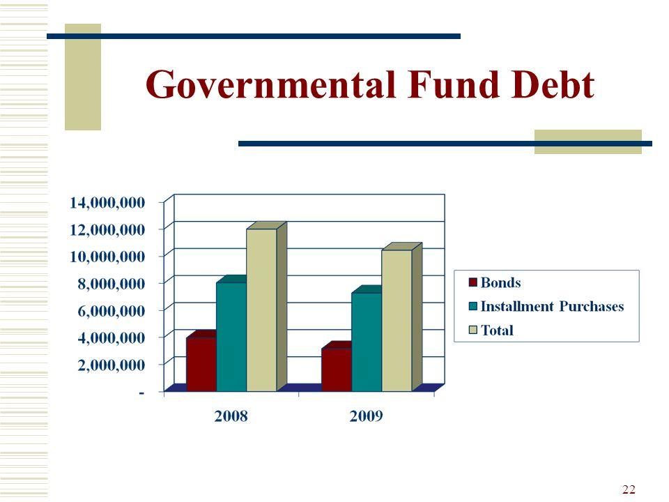 22 Governmental Fund Debt