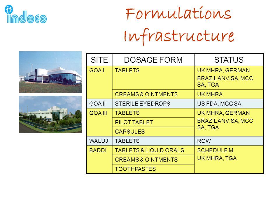 Formulations Infrastructure SITEDOSAGE FORMSTATUS GOA ITABLETSUK MHRA, GERMAN BRAZIL ANVISA, MCC SA, TGA CREAMS & OINTMENTSUK MHRA GOA IISTERILE EYEDROPSUS FDA, MCC SA GOA IIITABLETSUK MHRA, GERMAN BRAZIL ANVISA, MCC SA, TGA PILOT TABLET CAPSULES WALUJTABLETSROW BADDITABLETS & LIQUID ORALSSCHEDULE M UK MHRA, TGA CREAMS & OINTMENTS TOOTHPASTES