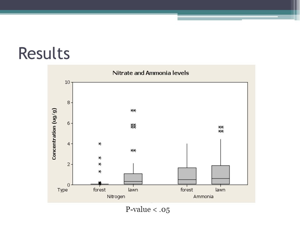 Results P-value <.05