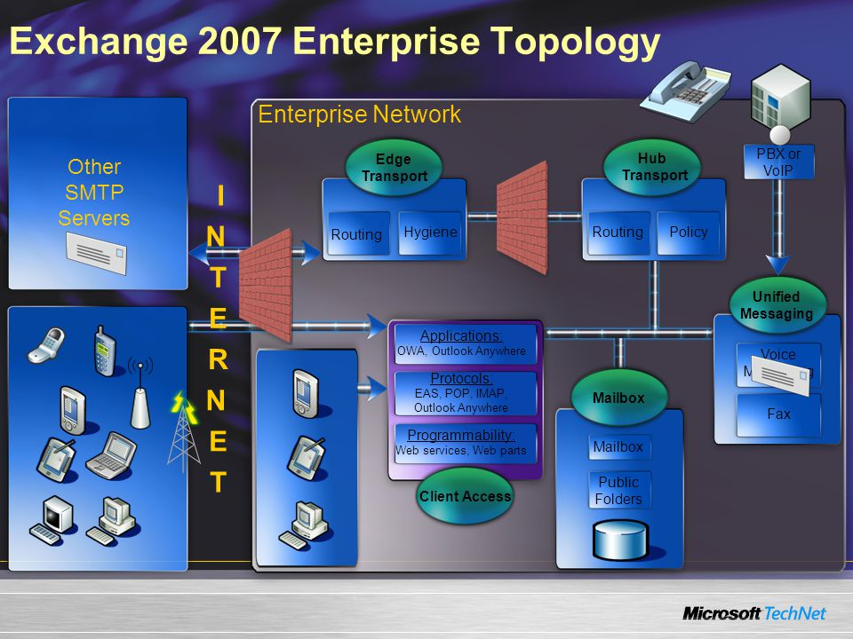 Exchange 2007 Enterprise Topology Enterprise Network Other SMTP Servers Hub Transport RoutingPolicy Applications: OWA, Outlook Anywhere Protocols: EAS, POP, IMAP, Outlook Anywhere Programmability: Web services, Web parts Client Access Edge Transport Routing Hygiene PBX or VoIP I N T E R N E T Mailbox Public Folders Voice Messaging Unified Messaging Fax