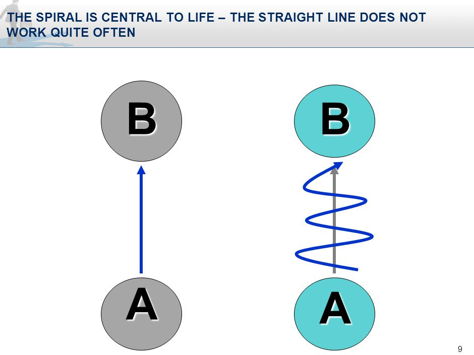 THE SPIRAL IS CENTRAL TO LIFE – THE STRAIGHT LINE DOES NOT WORK QUITE OFTEN 9 A B A B