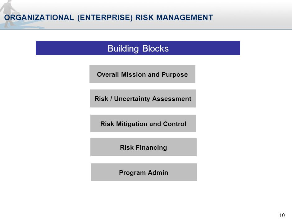 ORGANIZATIONAL (ENTERPRISE) RISK MANAGEMENT 10 Overall Mission and Purpose Risk / Uncertainty Assessment Risk Mitigation and Control Risk Financing Program Admin Building Blocks