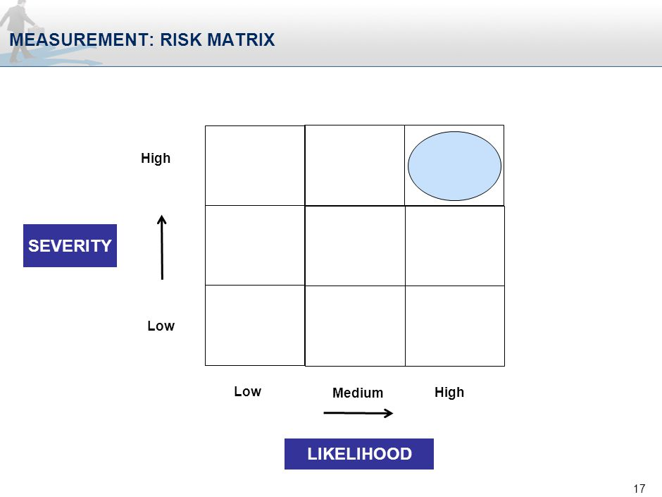 MEASUREMENT: RISK MATRIX 17 High Low High Medium SEVERITY LIKELIHOOD