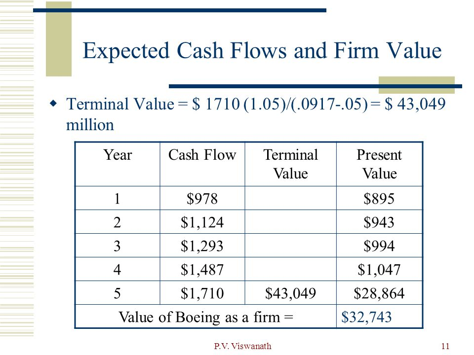 P.V. Viswanath11 Expected Cash Flows and Firm Value  Terminal Value = $ 1710 (1.05)/(.0917-.05) = $ 43,049 million YearCash FlowTerminal Value Presen