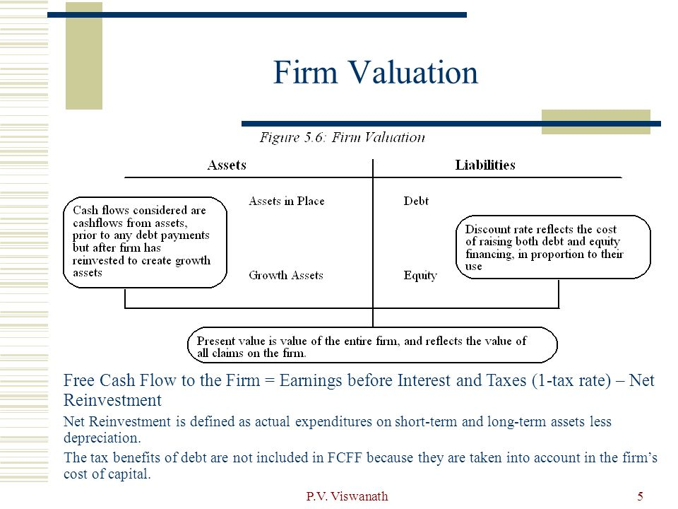 P.V. Viswanath5 Firm Valuation Free Cash Flow to the Firm = Earnings before Interest and Taxes (1-tax rate) – Net Reinvestment Net Reinvestment is def