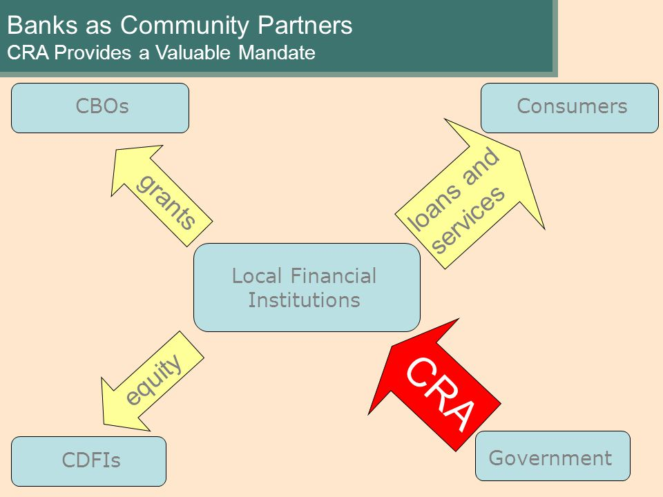 Banks as Community Partners CRA Provides a Valuable Mandate Local Financial Institutions CBOs CDFIs grants equity Consumers loans and services Government CRA