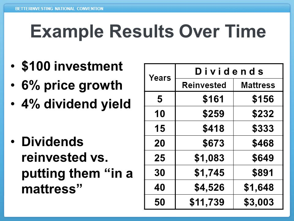 What about the SSG? How do Dividends, Reinvesting and Compound Growth relate to the SSG?